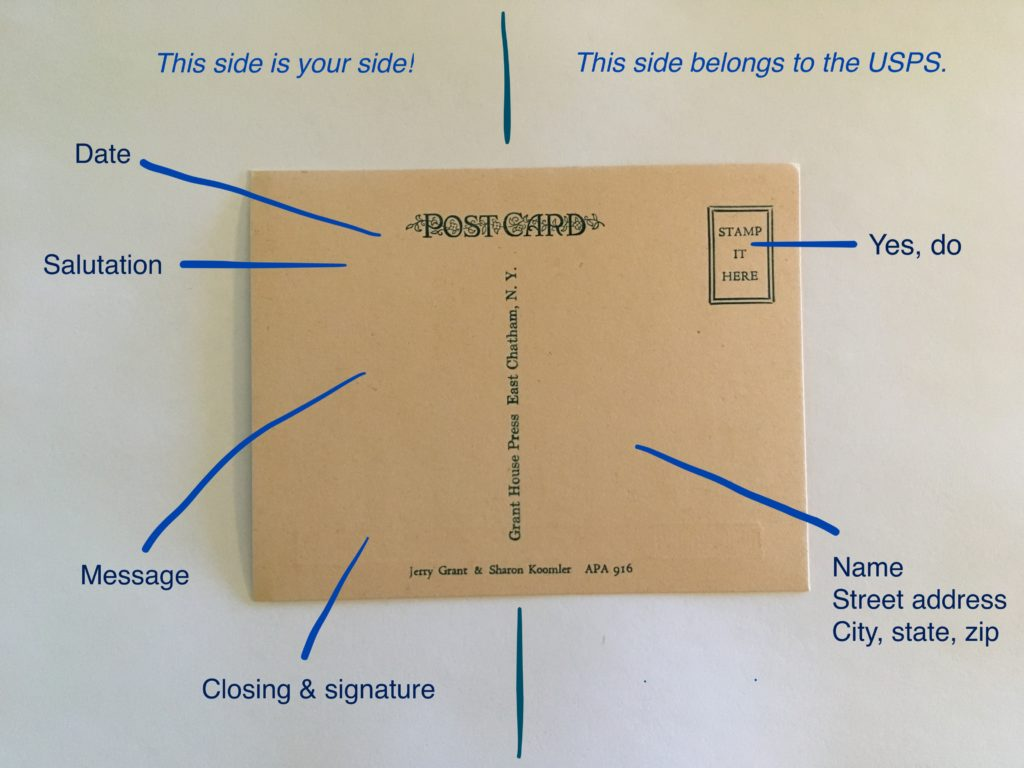 An image showing what goes where on a postcard